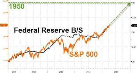 Fed vs SP500
