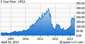 Climb for Netflix May be Overdone