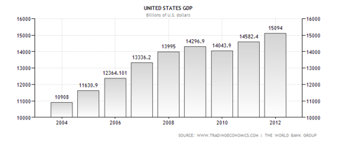 United States GDP 2004-2012