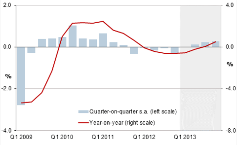 Eurozone GDP not recovering