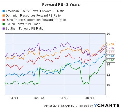 AEP Forward PE Ratio Chart