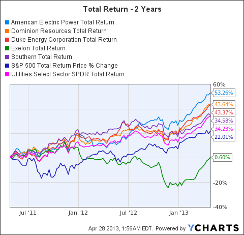 AEP Total Return Price Chart