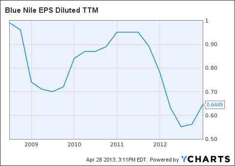 NILE EPS Diluted TTM Chart