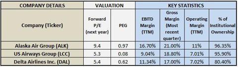 Valuation and Key Metrics