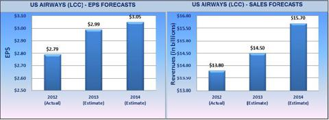EPS and Revenue Forecasts