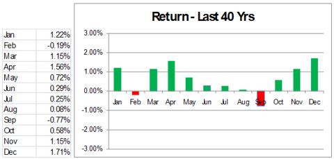 Average Monthly S&P Returns