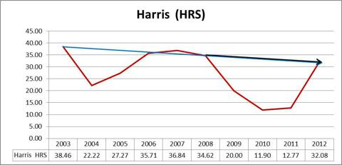 Harris HRS Graph