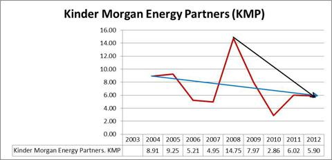 Kinder Morgan L.P. KMP Graph