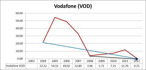 Vodafone VOD Graph