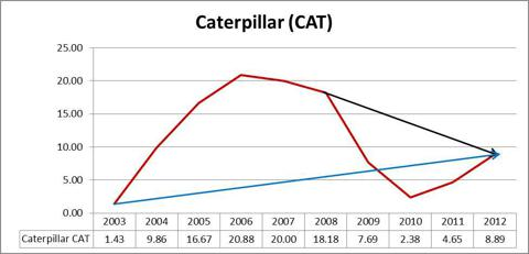 Caterpillar CAT Graph