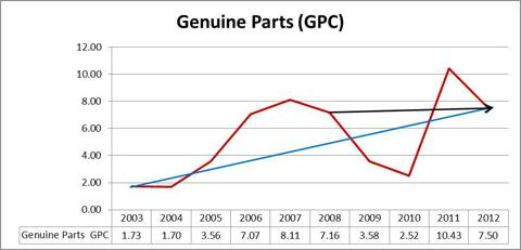 Genuine Parts GPC Graph
