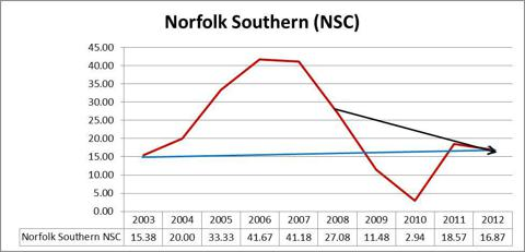 Norfolk Southern NSC Graph