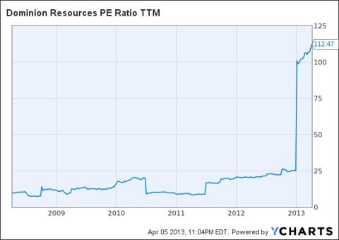 D PE Ratio TTM Chart