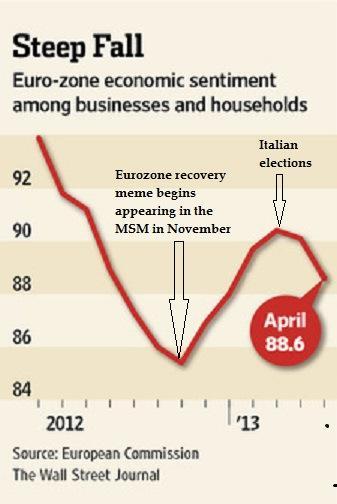 Eurozone Confidence Index