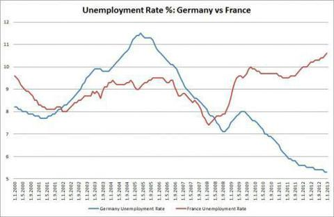 French vs German Unemployment