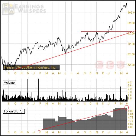 Earnings Whispers chart for KSU