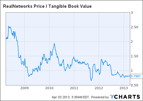 RNWK Price / Tangible Book Value Chart