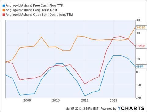 AU Free Cash Flow TTM Chart