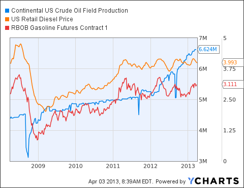 Continental US Crude Oil Field Production Chart