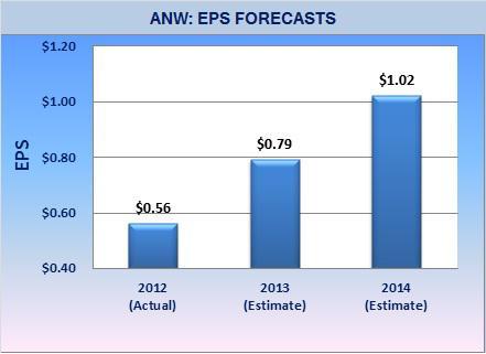 ANW - EPS Forecasts
