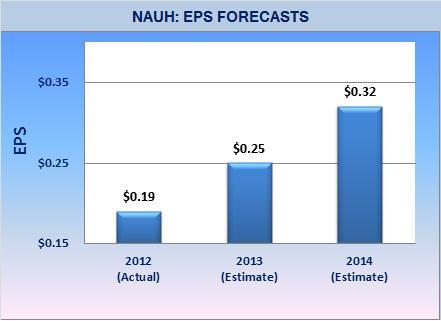 NAUH - EPS Forecasts