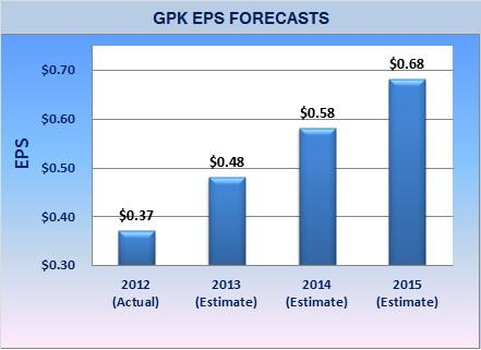 GPK - EPS Forecasts
