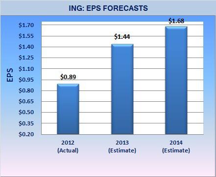 ING - EPS Forecasts