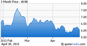 ANW - 3 Month Price