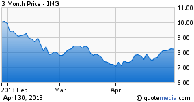 ING - 3 Months Chart