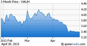 NUAH - 3 Months Price