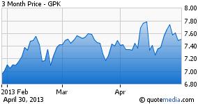 GPK - 3 Month Chart