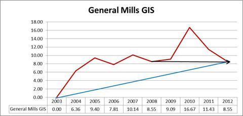 General Mills GIS Graph