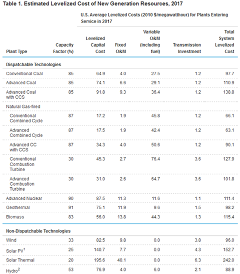 Table 1. Estimated Levelized Cost of New Generation Resources