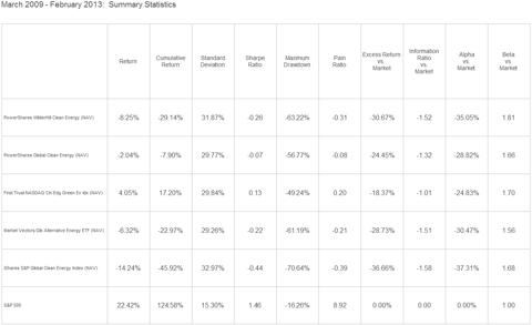 Chart of Green Energy ETFs Performance Since Market Bottom 03/2009