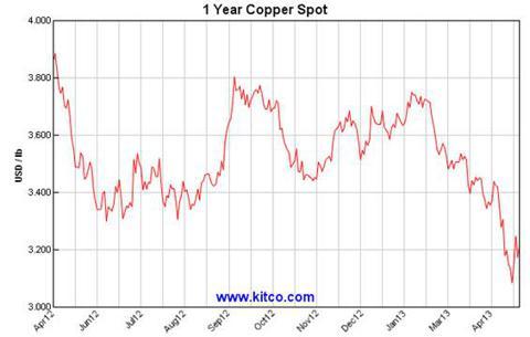 copper spot price