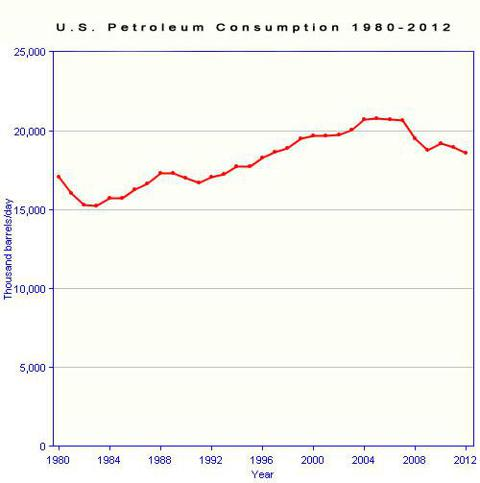 US petroleum consumption