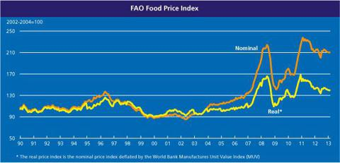 World Food Price Index - Image courtesy UN FAO