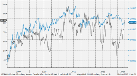 Chart 1 - Western Canada Select crude oil (left-axis) and Canadian-US dollar exchange rate (right-axis)