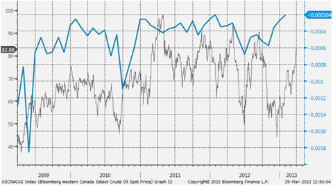 Chart 2 - Western Canada Select crude oil (left-axis) and US trade balance with Canada (inverted, right-axis)