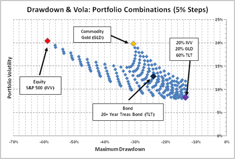 Drawdown & Volatility