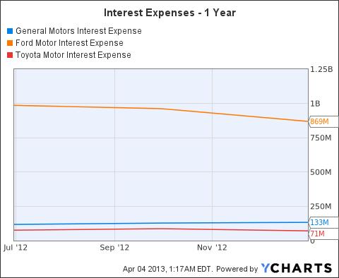 GM Interest Expense Chart