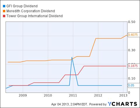 GFIG Dividend Chart
