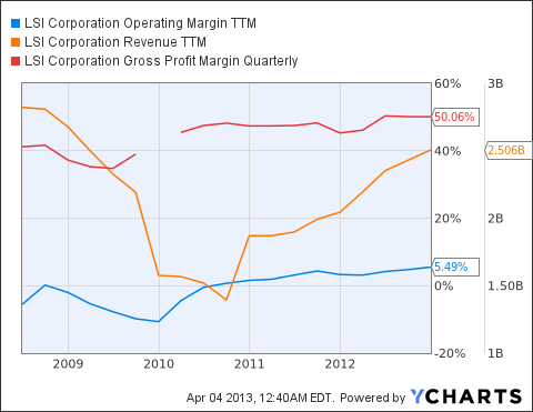 LSI Operating Margin TTM Chart