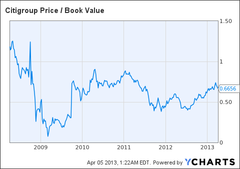 C Price / Book Value Chart
