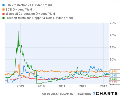 STM Dividend Yield Chart