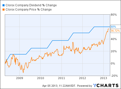 CLX Dividend Chart