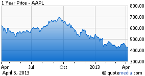 Shares of Apple Began Their Descent When the Budget Battle Came Into Focus