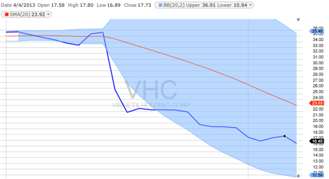VHC Stock Price Since March 1, 2013 Showing 20 Day Moving Average and Bollinger Bands