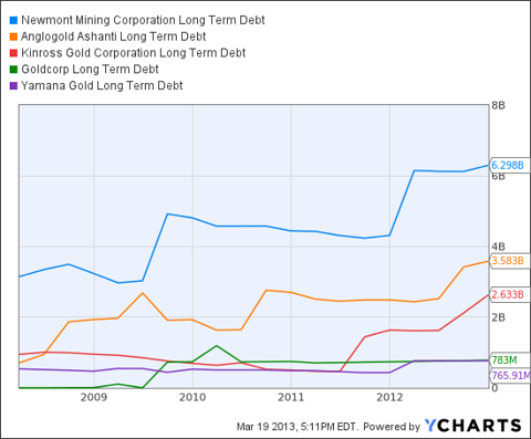 NEM Long Term Debt Chart