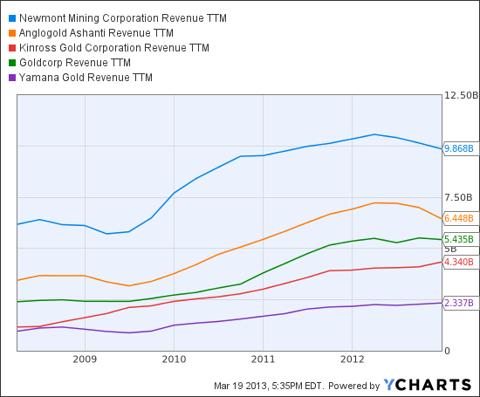 NEM Revenue TTM Chart